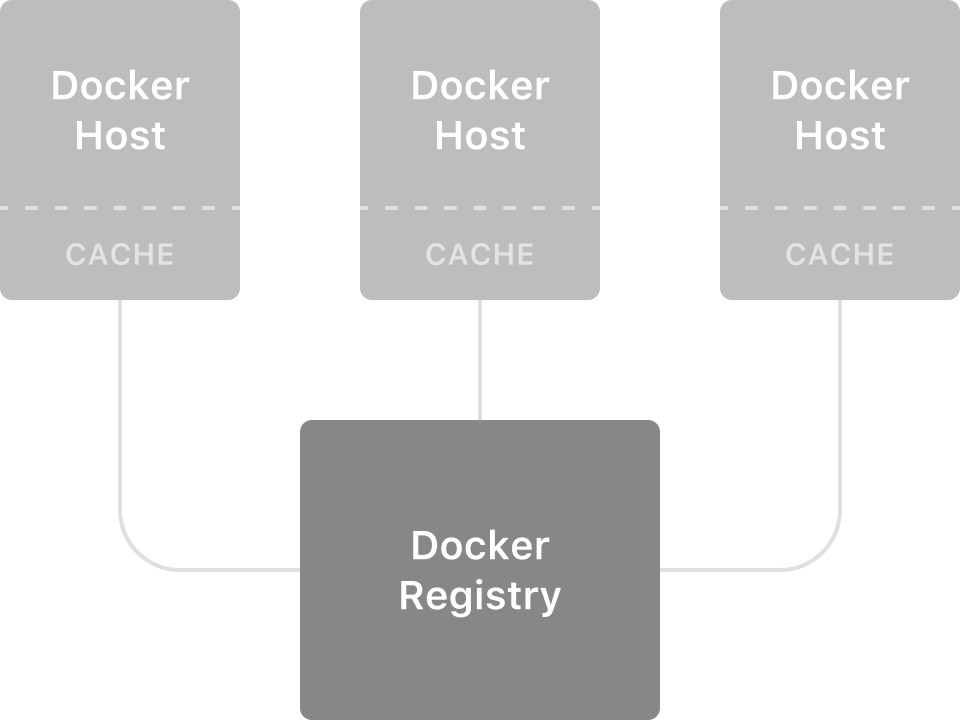 Distributing Docker Cache across Hosts - Runnablog