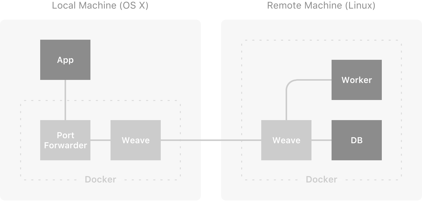 Weave + Docker for Mac: The bridge between local and remote services